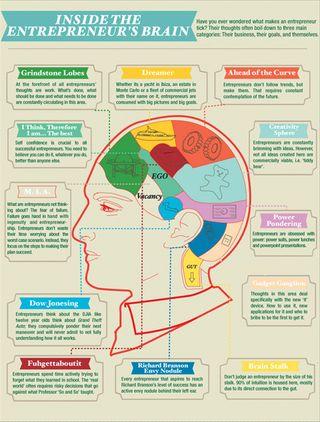 Entrepreneurs_Brain_lg